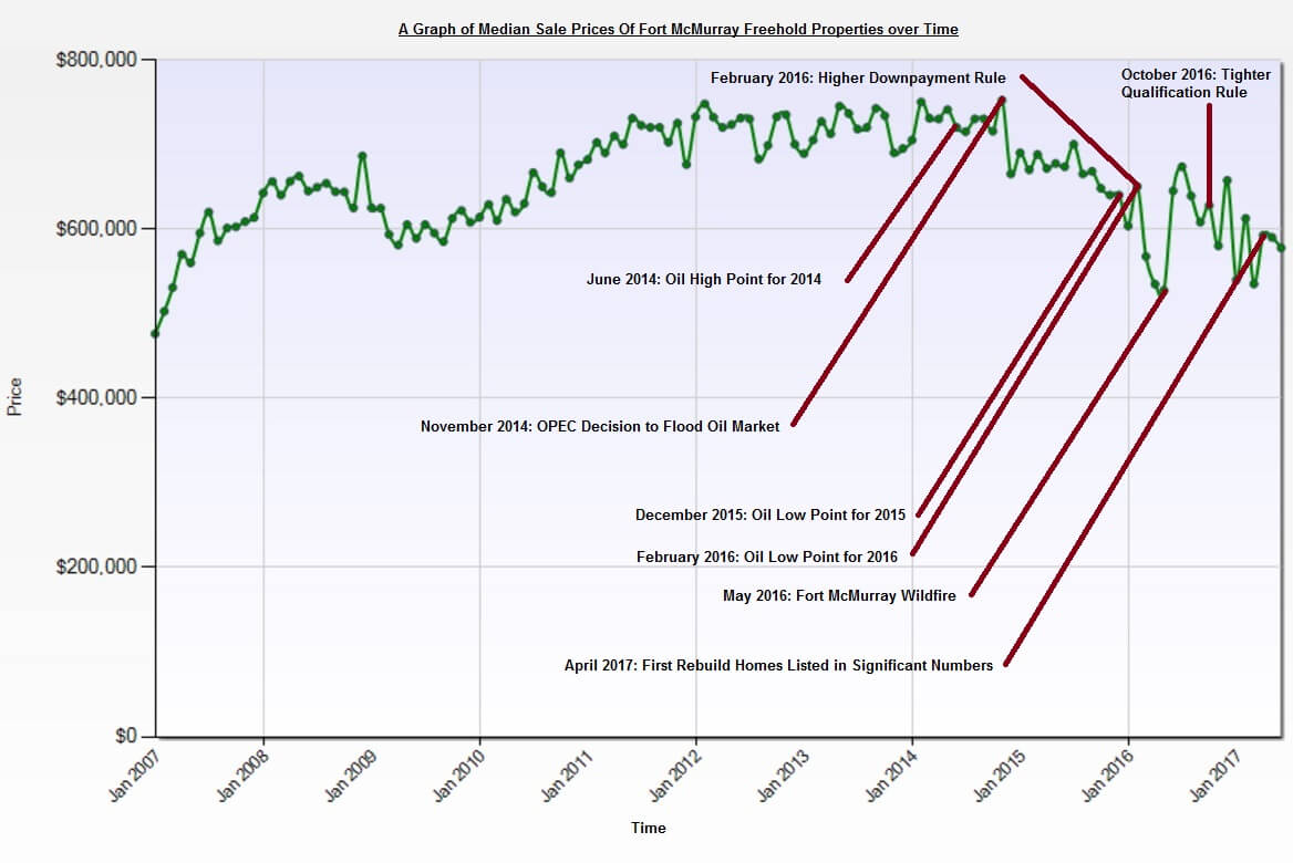 fort mcmurray real estate crash: a timeline - the a-team