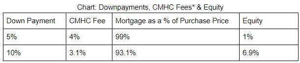 mortgage down payment and equity table